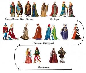 Tenues des hommes et des femmes du Moyen-Age jusqu'à la Renaissance.