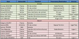 Transfert 2011